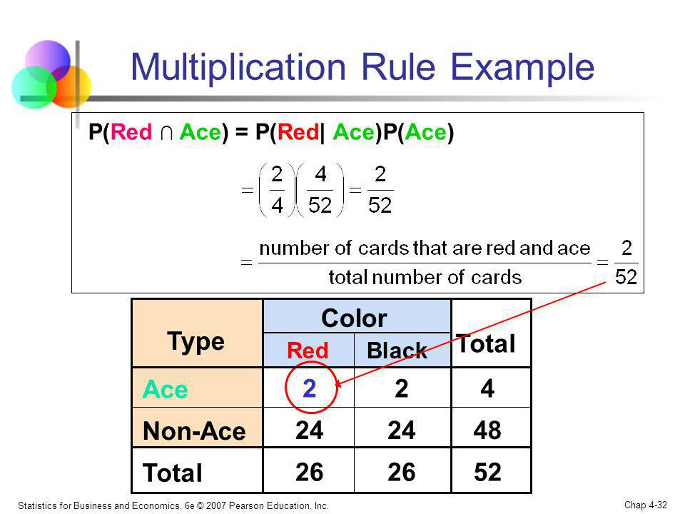 Statistics for Business and Economics, 6e © 2007 Pearson Education, Inc. Chap 4-32 Multiplication Rule Example P(Red Ace) = P(Red  Ace)P(Ace) Black Co