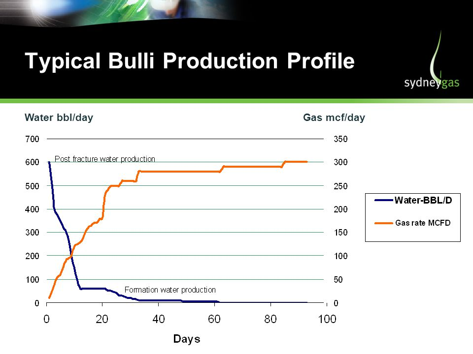 Typical Bulli Production Profile Water bbl/day Gas mcf/day
