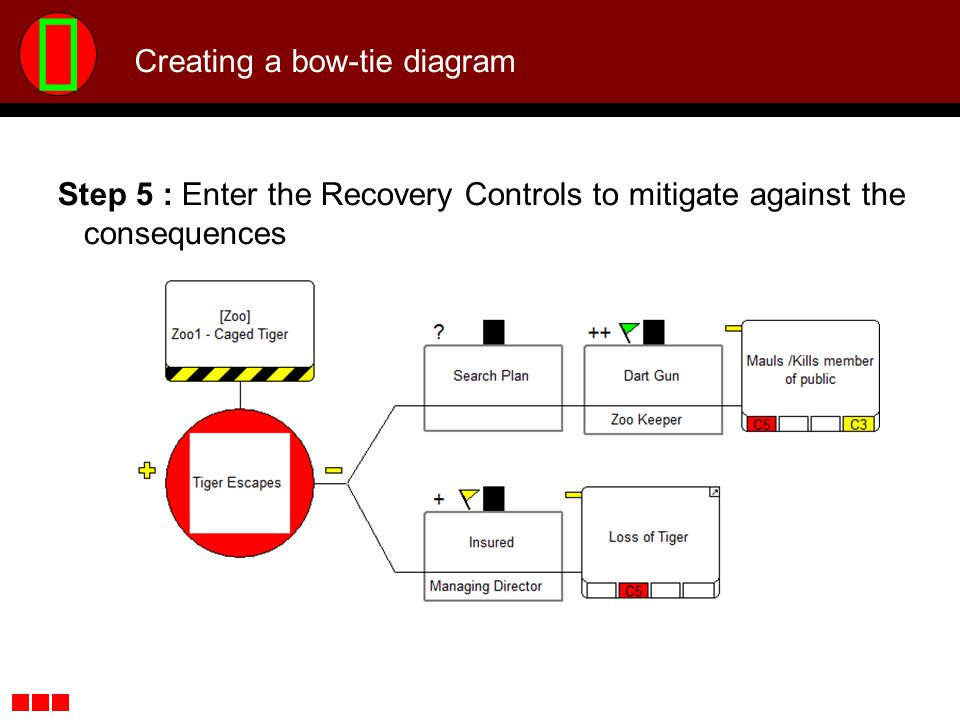 Creating a bow-tie diagram Step 5 : Enter the Recovery Controls to mitigate against the consequences
