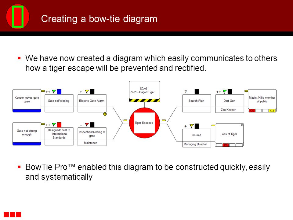 Creating a bow-tie diagram We have now created a diagram which easily communicates to others how a tiger escape will be prevented and rectified. BowTi