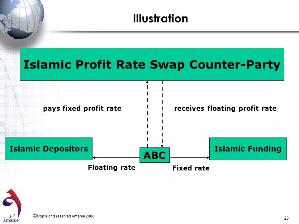 © Copyrights reserved Amanie 2006 20 Islamic Profit Rate Swap Counter-Party Islamic Depositors ABC Islamic Funding Illustration pays fixed profit rate