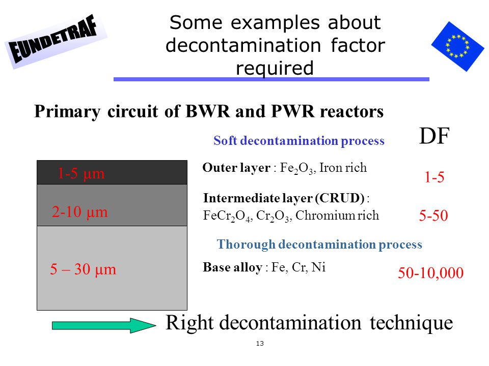 13 Some examples about decontamination factor required Primary circuit of BWR and PWR reactors Outer layer : Fe 2 O 3, Iron rich Intermediate layer (C
