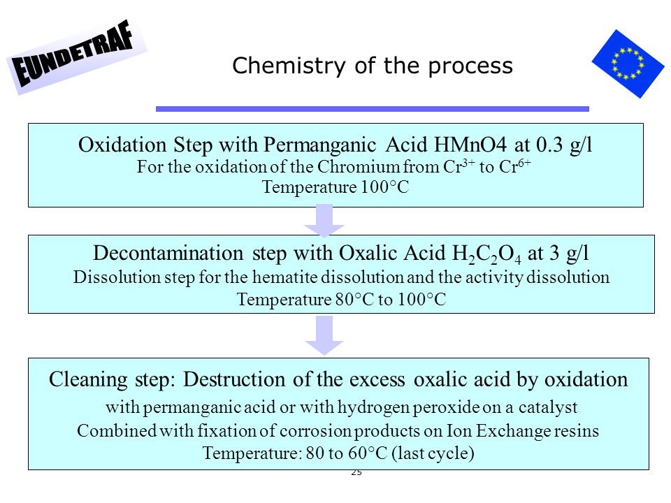 25 Chemistry of the process Oxidation Step with Permanganic Acid HMnO4 at 0.3 g/l For the oxidation of the Chromium from Cr 3+ to Cr 6+ Temperature 10