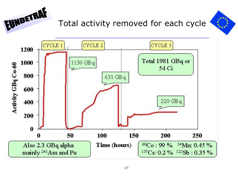 27 Total activity removed for each cycle