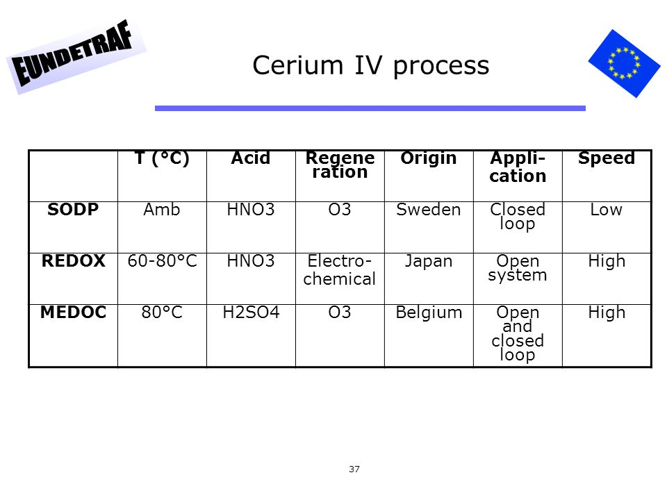 37 Cerium IV process T (°C)AcidRegene ration OriginAppli- cation Speed SODPAmbHNO3O3SwedenClosed loop Low REDOX60-80°CHNO3Electro- chemical JapanOpen
