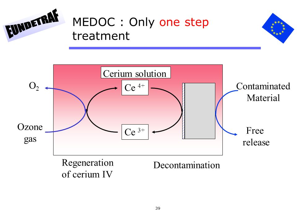 39 MEDOC : Only one step treatment Regeneration of cerium IV Ce 4+ Ce 3+ Cerium solution O2O2 Ozone gas Contaminated Material Free release Decontamination