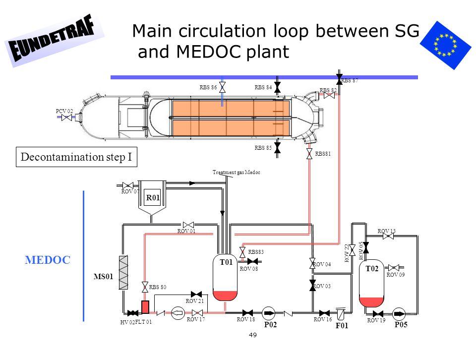 49 Main circulation loop between SG and MEDOC plant T01 ROV 01 ROV 17 HV 02 ROV 21 ROV 18 ROV 04 ROV 03 F01 ROV 16 ROV 22 T02 ROV 05 ROV 19 ROV 13 P05 P02 MS01 ROV 07 ROV 08 R01 ROV 09 FLT 01 RBS 82 RBS81 PCV 02 RBS 85 RBS 80 RBS83 Treatment gas Medoc RBS 86RBS 84 RBS 87 Decontamination step I MEDOC
