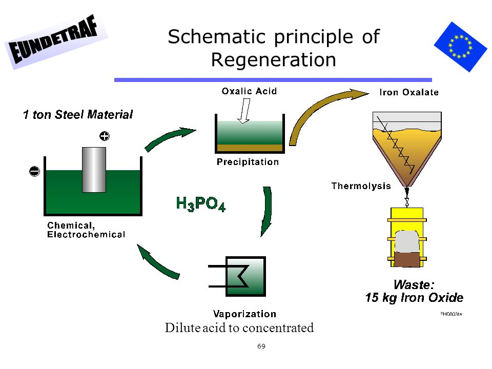 69 Schematic principle of Regeneration Dilute acid to concentrated