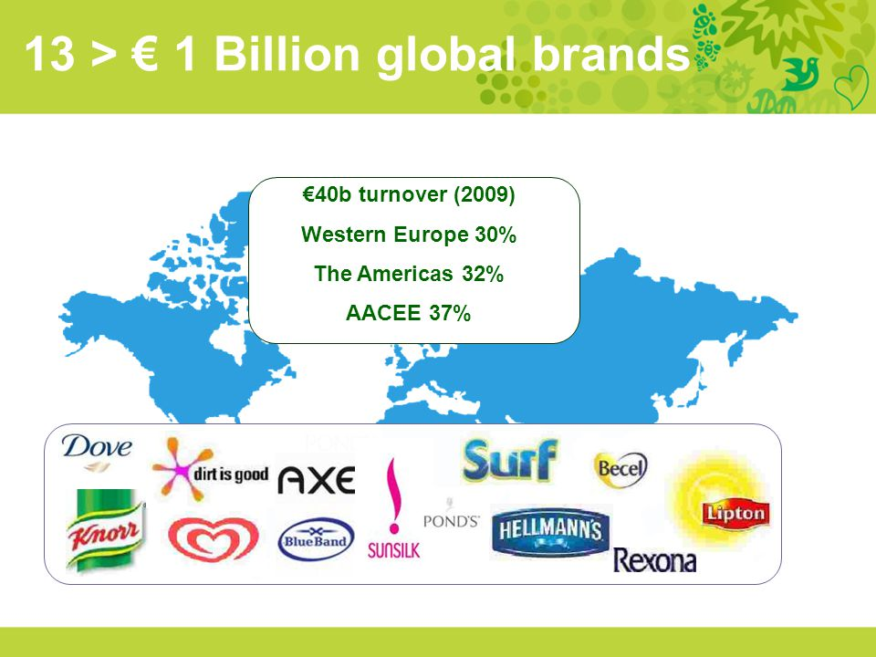 13 > 1 Billion global brands 40b turnover (2009) Western Europe 30% The Americas 32% AACEE 37%