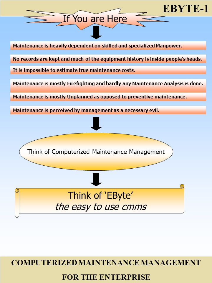 EBYTE-1 COMPUTERIZED MAINTENANCE MANAGEMENT FOR THE ENTERPRISE Maintenance is perceived by management as a necessary evil.