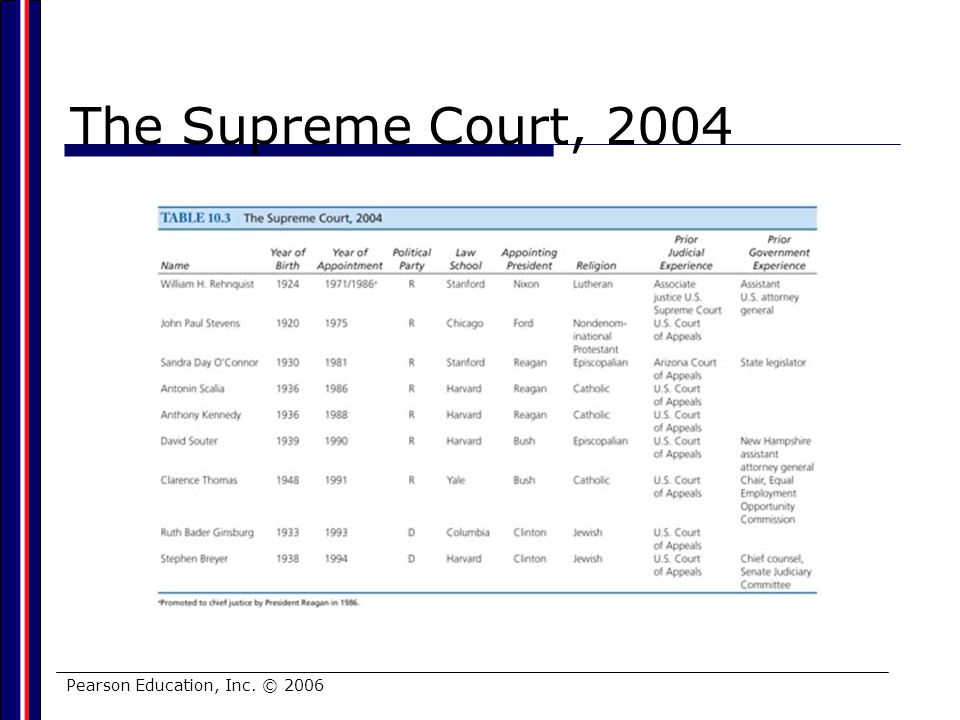 Pearson Education, Inc. © 2006 The Supreme Court, 2004
