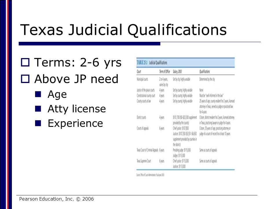 Pearson Education, Inc. © 2006 Texas Judicial Qualifications Terms: 2-6 yrs Above JP need Age Atty license Experience