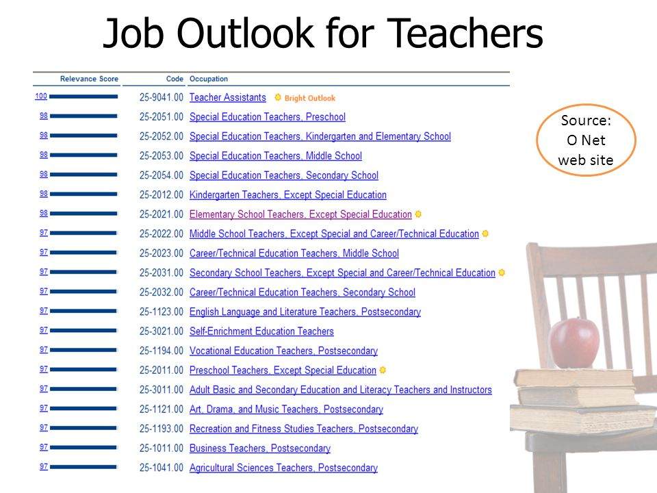 Job Outlook for Teachers Source: O Net web site