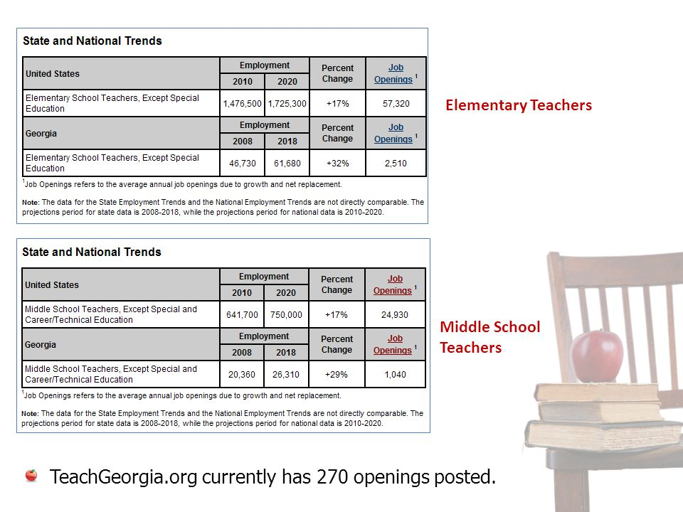 TeachGeorgia.org currently has 270 openings posted. Elementary Teachers Middle School Teachers