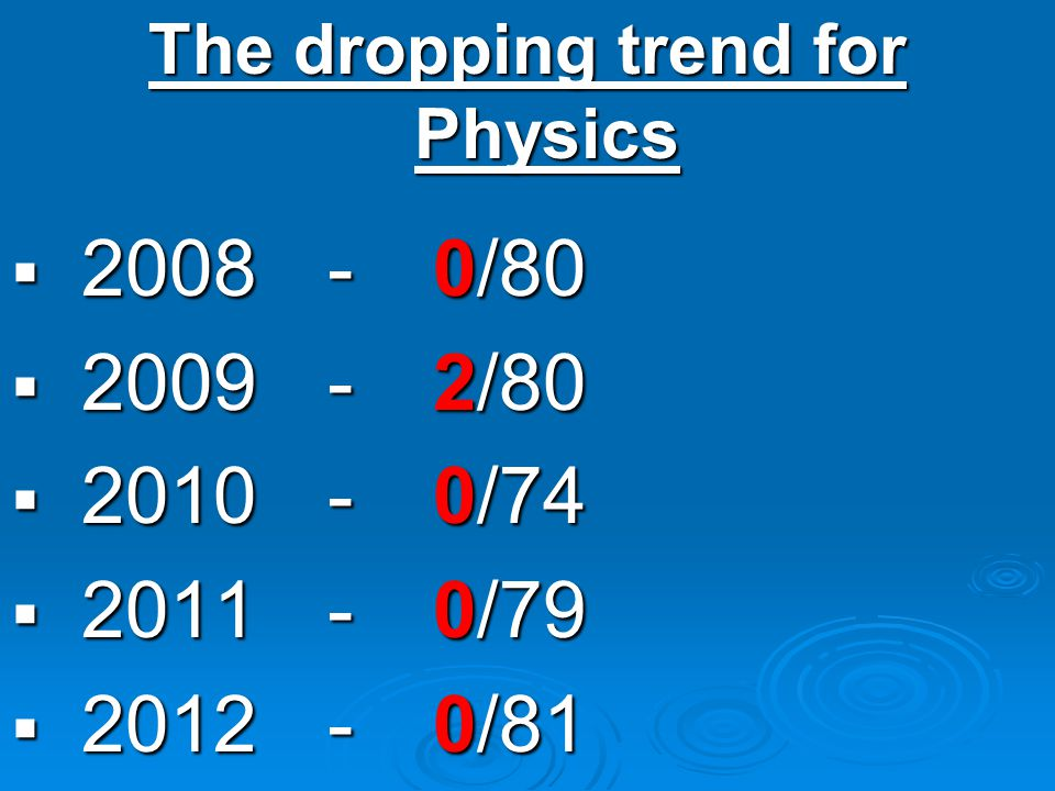 The dropping trend for Physics / / / / /81