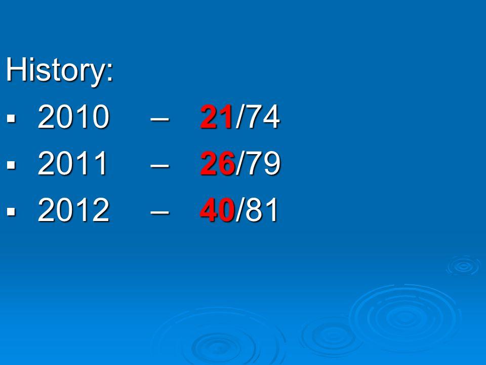 History: 2010 2010– 21/74 2011 2011– 26/79 2012 2012– 40/81