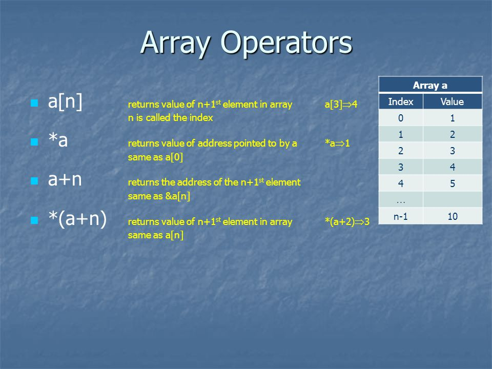 Array Operators a[n] returns value of n+1 st element in arraya[3] 4 n is called the index *a returns value of address pointed to by a *a 1 same as a[0] a+n returns the address of the n+1 st element same as &a[n] *(a+n) returns value of n+1 st element in array *(a+2) 3 same as a[n] Array a IndexValue 01 12 23 34 45 n-110
