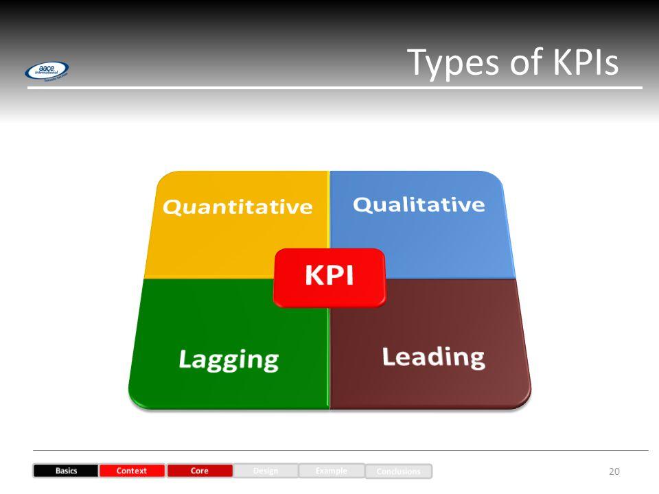 Types of KPIs 20