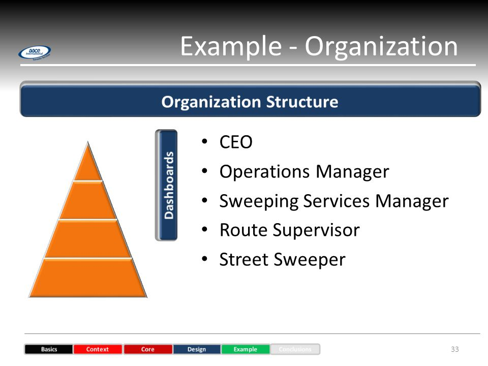 Example - Organization 33 CEO Operations Manager Sweeping Services Manager Route Supervisor Street Sweeper