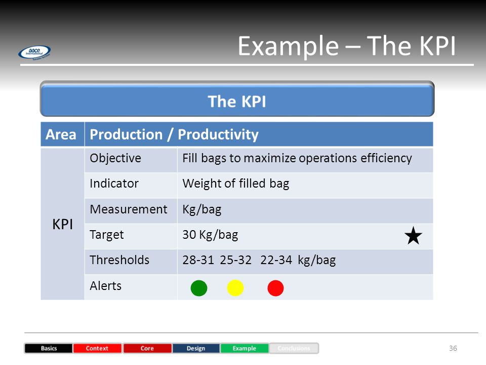Example – The KPI 36 AreaProduction / Productivity KPI ObjectiveFill bags to maximize operations efficiency IndicatorWeight of filled bag MeasurementKg/bag Target30 Kg/bag Thresholds kg/bag Alerts