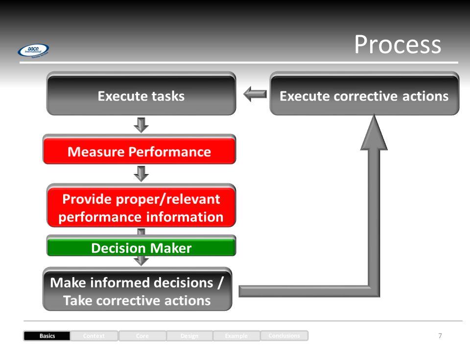 Process 7