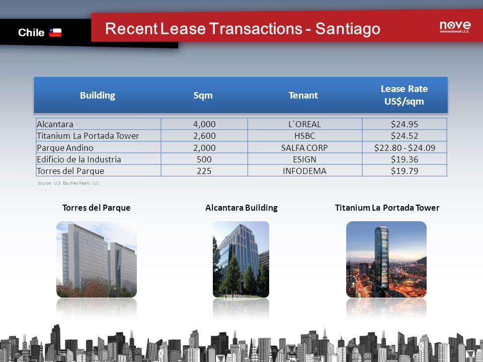 Recent Lease Transactions - Santiago Chile Torres del Parque Alcantara Building Titanium La Portada Tower Alcantara4,000L´OREAL$24.95 Titanium La Portada Tower2,600HSBC$24.52 Parque Andino2,000SALFA CORP$22.80 - $24.09 Edificio de la Industria500ESIGN$19.36 Torres del Parque225INFODEMA$19.79 Source: U.S.