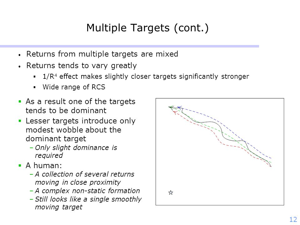 12 Multiple Targets (cont.) Returns from multiple targets are mixed Returns tends to vary greatly 1/R 4 effect makes slightly closer targets significa