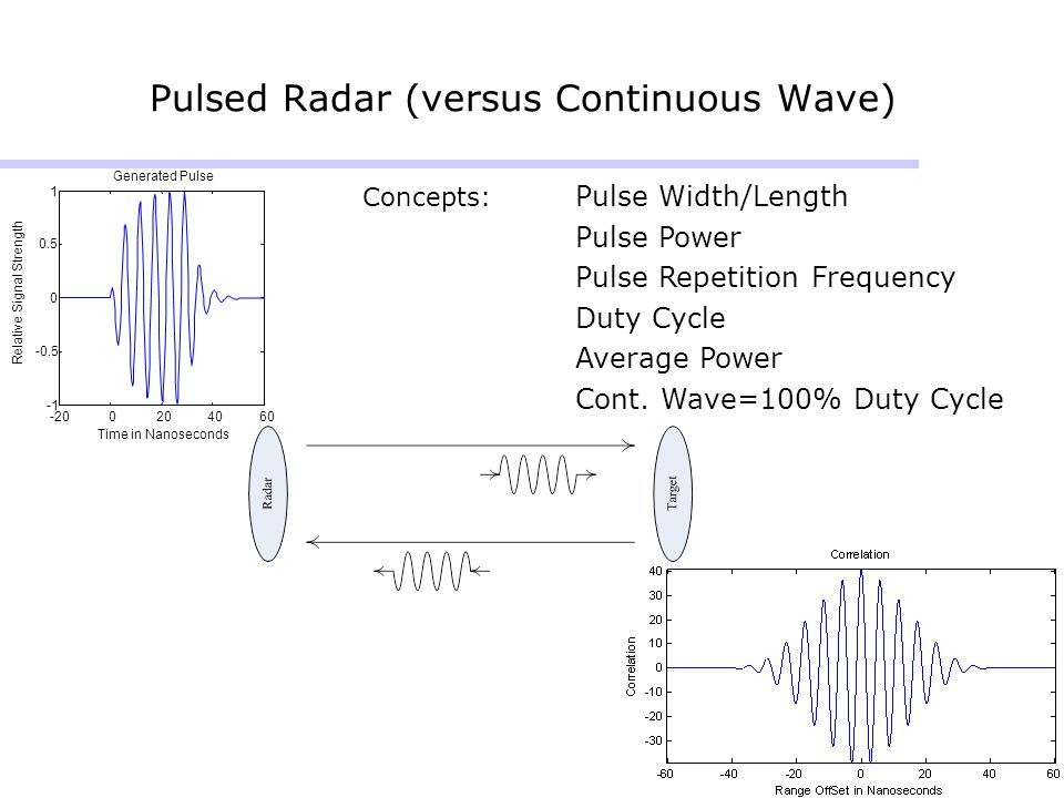 5 Pulsed Radar (versus Continuous Wave) -200204060 -0.5 0 0.5 1 Time in Nanoseconds Relative Signal Strength Generated Pulse Concepts: Pulse Width/Len