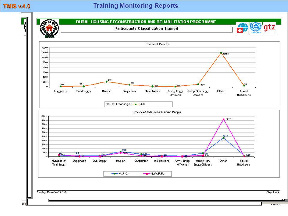 Training Monitoring Reports