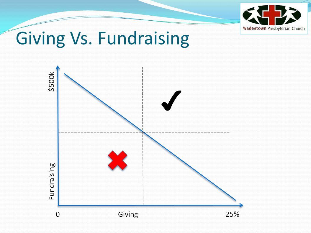 Fundraising $500k 0Giving 25% Giving Vs. Fundraising