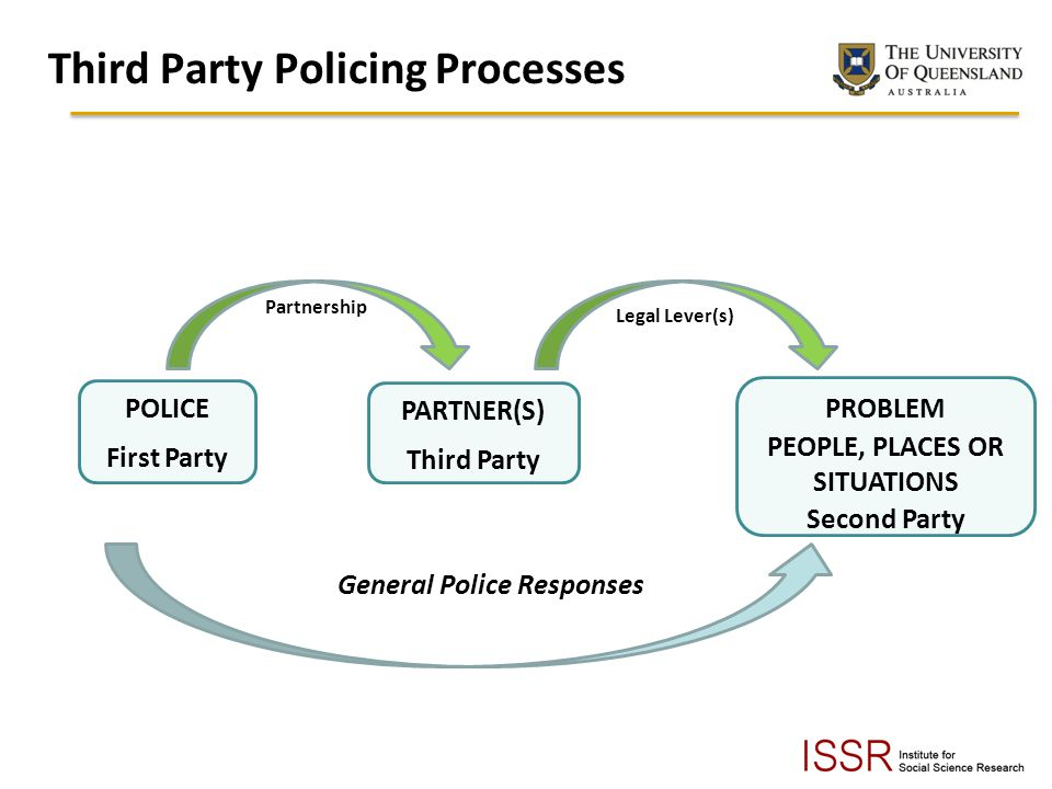 Third Party Policing Processes POLICE First Party PARTNER(S) Third Party PROBLEM PEOPLE, PLACES OR SITUATIONS Second Party General Police Responses Partnership Legal Lever(s)