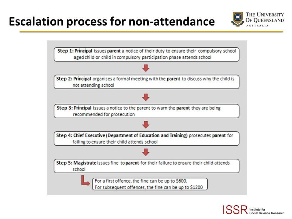 Escalation process for non-attendance