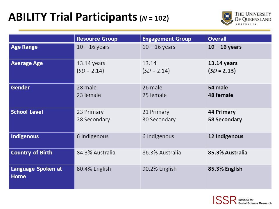 ABILITY Trial Participants (N = 102) Resource GroupEngagement GroupOverall Age Range10 – 16 years 10 – 16 years Average Age13.14 years (SD = 2.14) 13.14 (SD = 2.14) 13.14 years (SD = 2.13) Gender28 male 23 female 26 male 25 female 54 male 48 female School Level23 Primary 28 Secondary 21 Primary 30 Secondary 44 Primary 58 Secondary Indigenous6 Indigenous 6 Indigenous12 Indigenous Country of Birth 84.3% Australia86.3% Australia85.3% Australia Language Spoken at Home 80.4% English90.2% English85.3% English