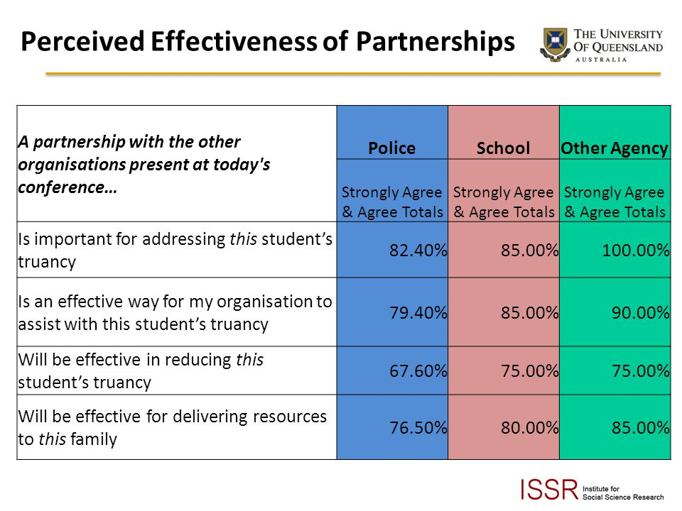 Perceived Effectiveness of Partnerships A partnership with the other organisations present at today s conference… PoliceSchoolOther Agency Strongly Agree & Agree Totals Is important for addressing this students truancy 82.40%85.00%100.00% Is an effective way for my organisation to assist with this students truancy 79.40%85.00%90.00% Will be effective in reducing this students truancy 67.60%75.00% Will be effective for delivering resources to this family 76.50%80.00%85.00%