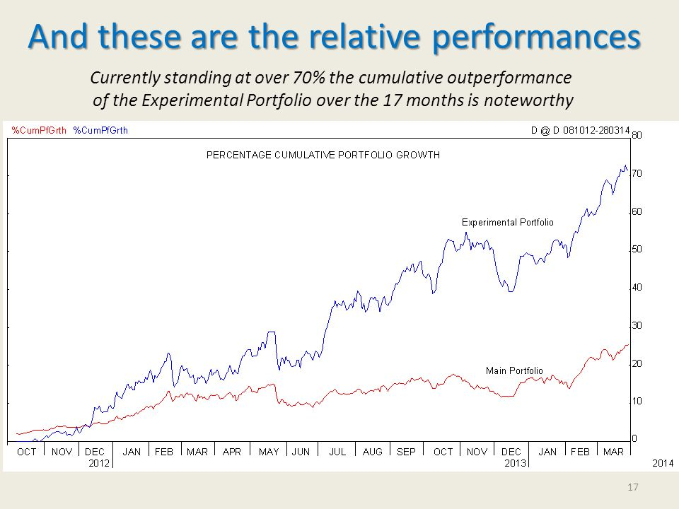 And these are the relative performances Currently standing at over 70% the cumulative outperformance of the Experimental Portfolio over the 17 months is noteworthy 17