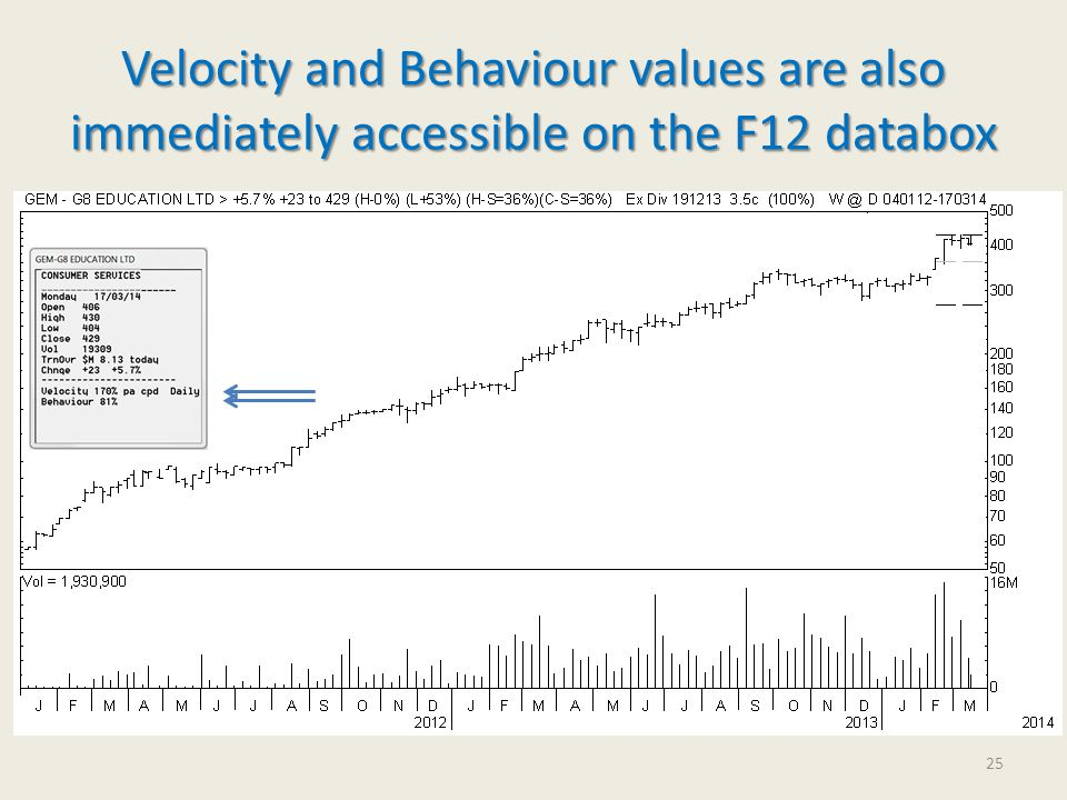 Velocity and Behaviour values are also immediately accessible on the F12 databox 25