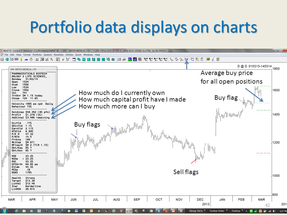 Portfolio data displays on charts Buy flags Buy flag Sell flags How much do I currently own How much capital profit have I made How much more can I buy Average buy price for all open positions 42