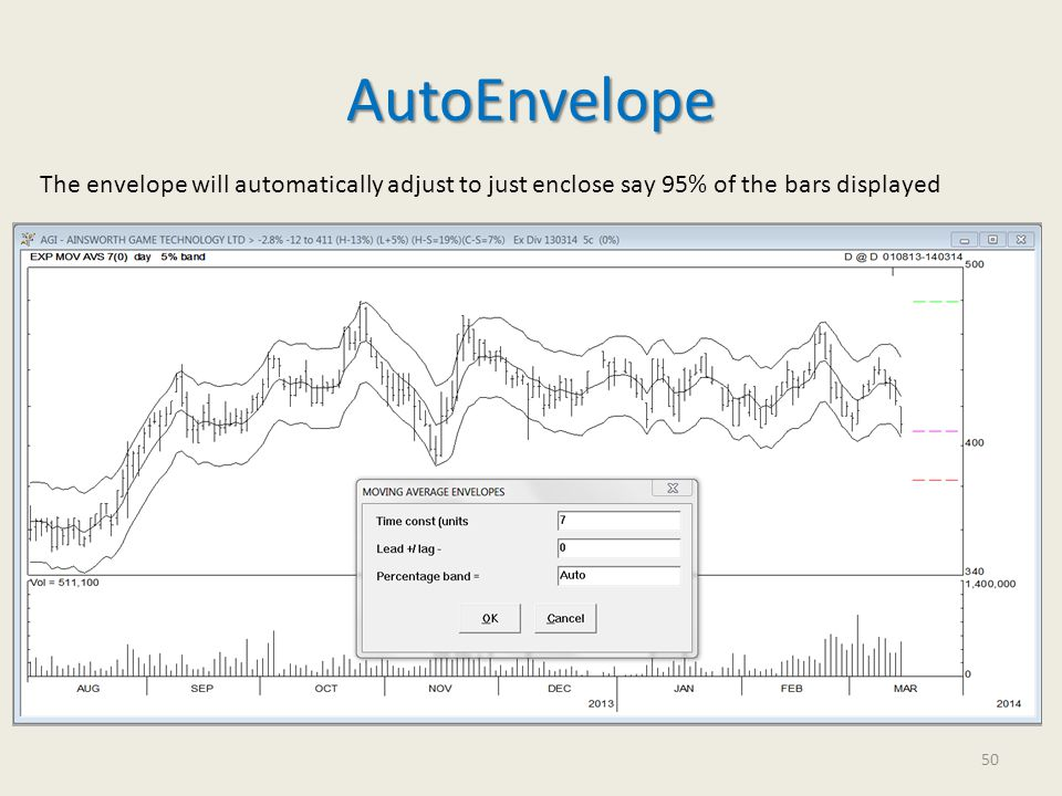 AutoEnvelope The envelope will automatically adjust to just enclose say 95% of the bars displayed 50