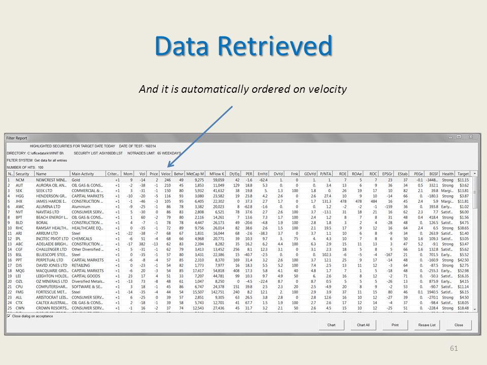 Data Retrieved 61 And it is automatically ordered on velocity