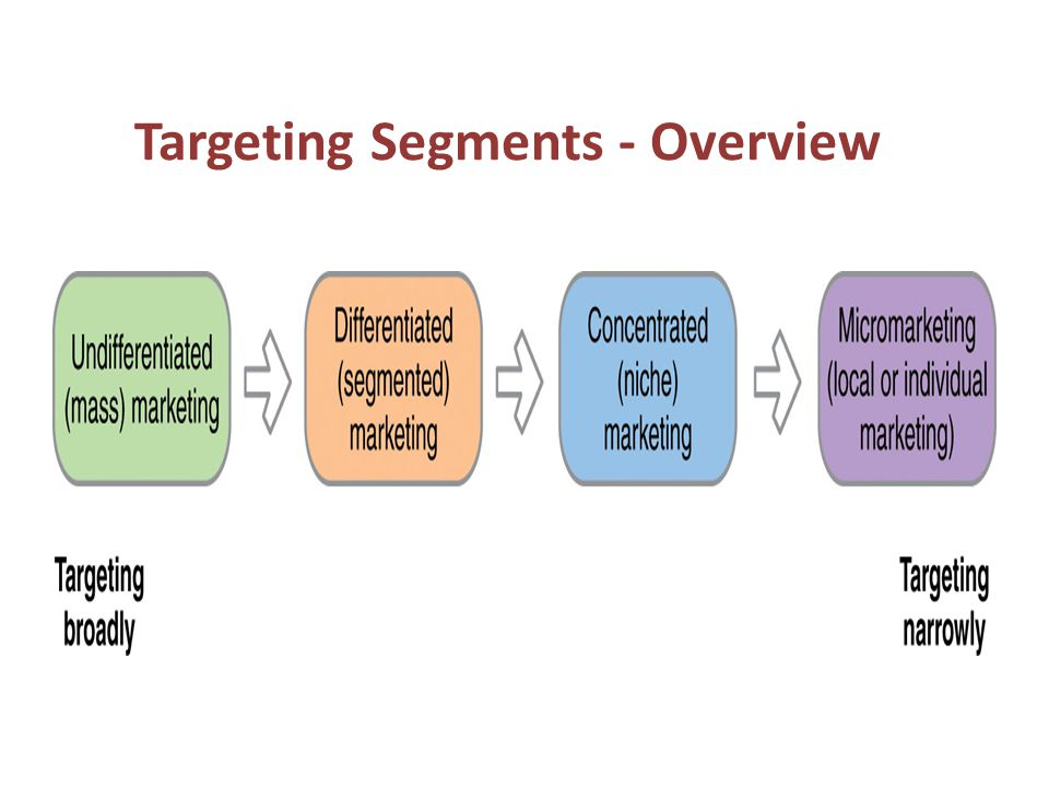 Targeting Segments - Overview