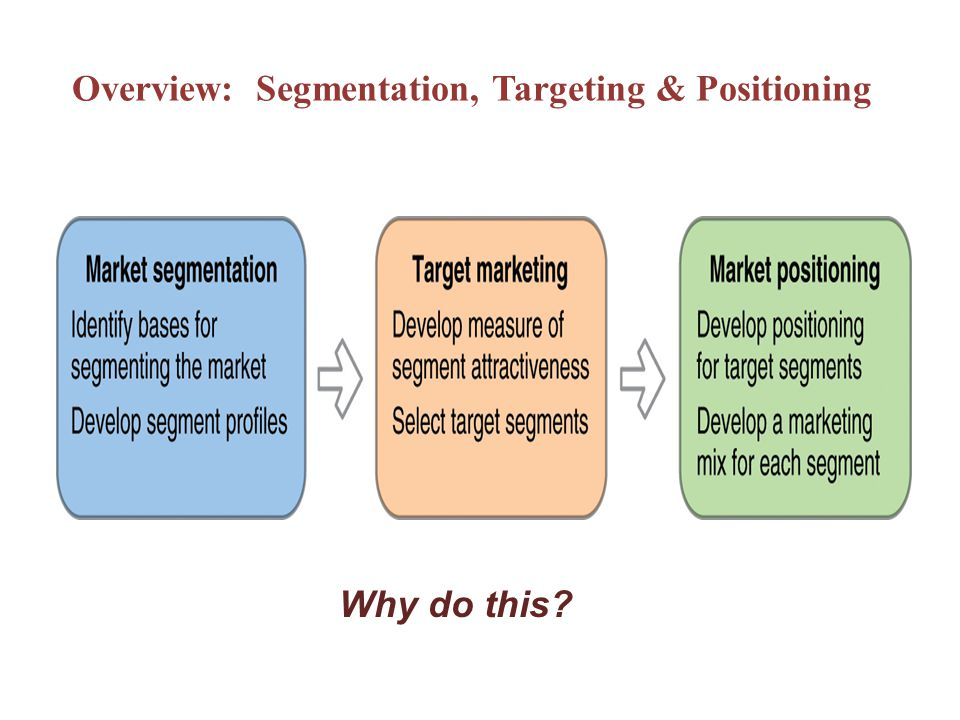 Overview: Segmentation, Targeting & Positioning Why do this