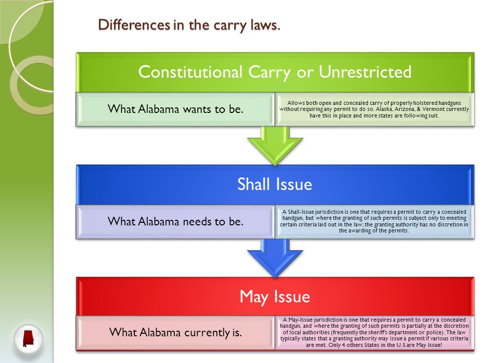 Differences in the carry laws.May Issue What Alabama currently is.