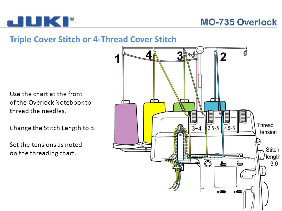 MO-735 Overlock Triple Cover Stitch or 4-Thread Cover Stitch Use the chart at the front of the Overlock Notebook to thread the needles. Change the Sti