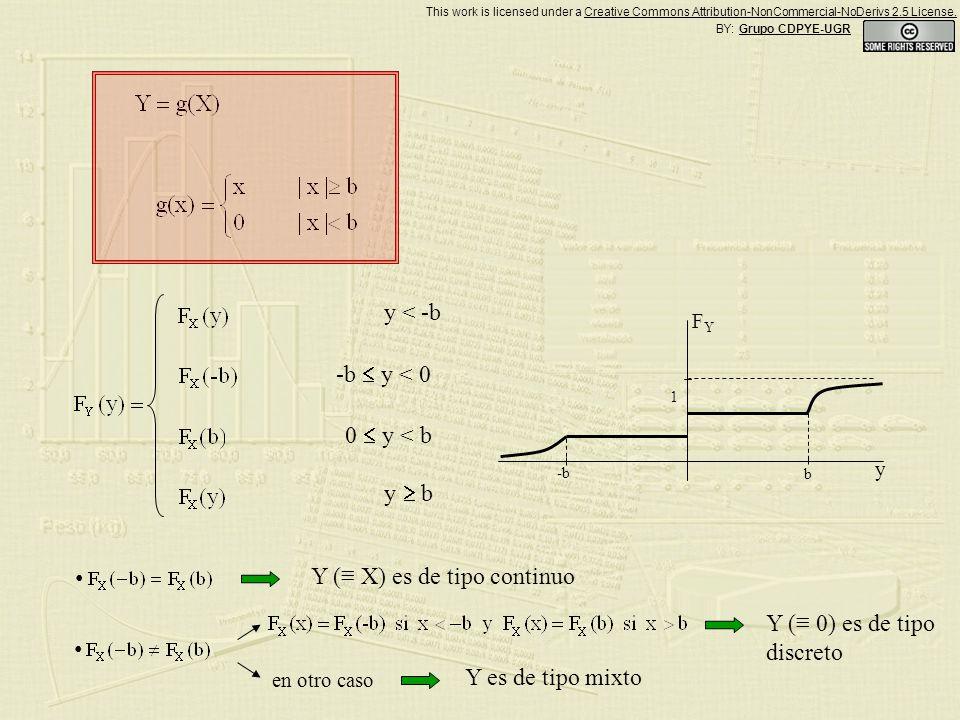 Y ( X) es de tipo continuo Y ( 0) es de tipo discreto 1 b -b y FYFY y < -b -b y < 0 0 y < b y b BY: Grupo CDPYE-UGR This work is licensed under a Creative Commons Attribution-NonCommercial-NoDerivs 2.5 License.