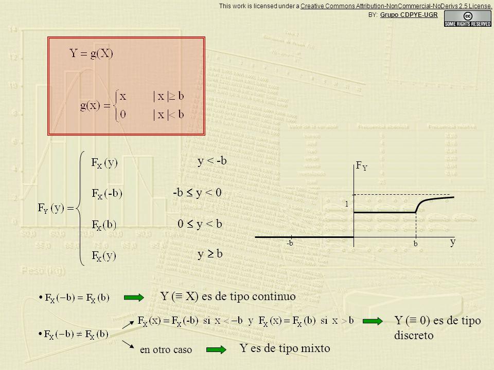 Y ( X) es de tipo continuo Y ( 0) es de tipo discreto en otro caso Y es de tipo mixto 1 b -b y FYFY y < -b -b y < 0 0 y < b y b BY: Grupo CDPYE-UGR This work is licensed under a Creative Commons Attribution-NonCommercial-NoDerivs 2.5 License.