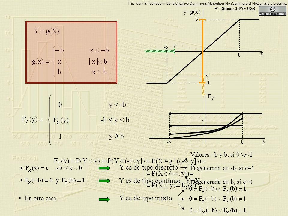 Solución a) Solución b) a) b) Sea X una variable aleatoria continua con función de distribución F X.