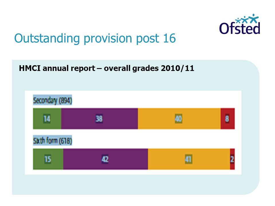 Raising standards, improving lives Key changes: January 2012 There are no graded sub-judgements or contributory judgements.