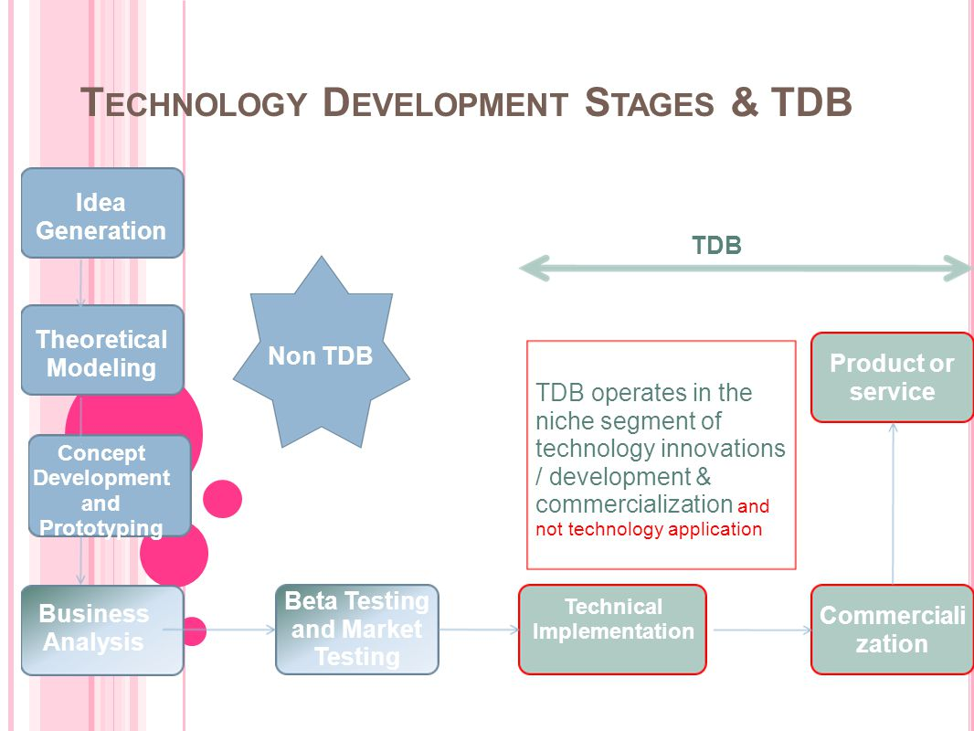 T ECHNOLOGY D EVELOPMENT S TAGES & TDB TDB operates in the niche segment of technology innovations / development & commercialization and not technolog