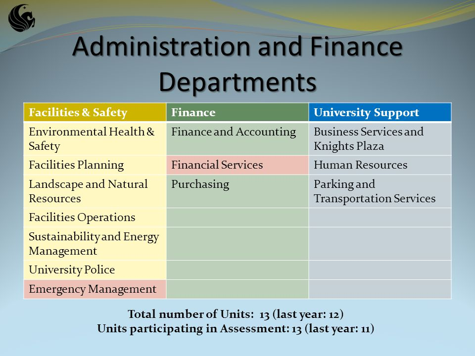 Administration and Finance Departments Facilities & SafetyFinanceUniversity Support Environmental Health & Safety Finance and AccountingBusiness Services and Knights Plaza Facilities PlanningFinancial ServicesHuman Resources Landscape and Natural Resources PurchasingParking and Transportation Services Facilities Operations Sustainability and Energy Management University Police Emergency Management Total number of Units: 13 (last year: 12) Units participating in Assessment: 13 (last year: 11)