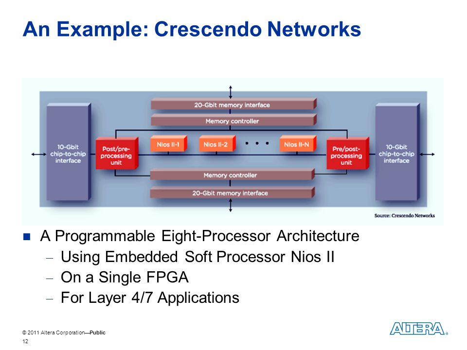 © 2011 Altera CorporationPublic An Example: Crescendo Networks A Programmable Eight-Processor Architecture Using Embedded Soft Processor Nios II On a